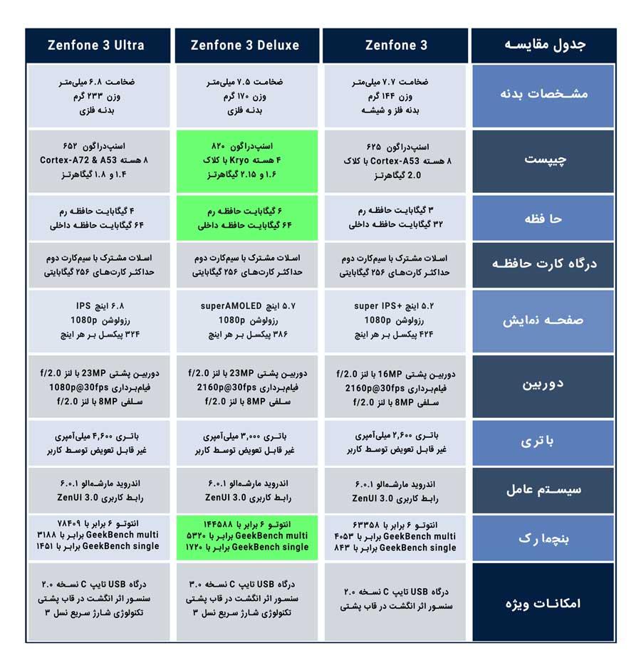 مقایسه گوشیهای ایسوس زنفون 3، زنفون 3 دلوکس و زنفون 3 الترا