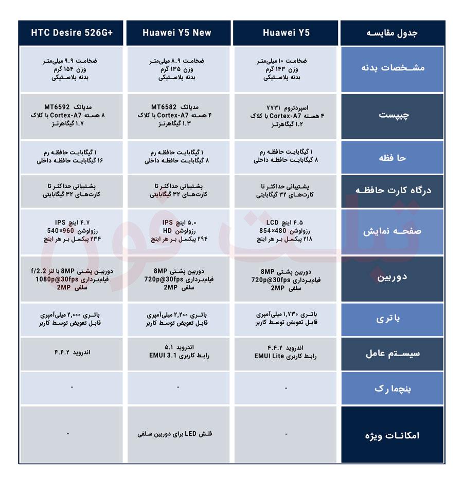 مقایسه گوشیهای هواوی Y5 New ،Y5 و HTC Desire 526G Plus