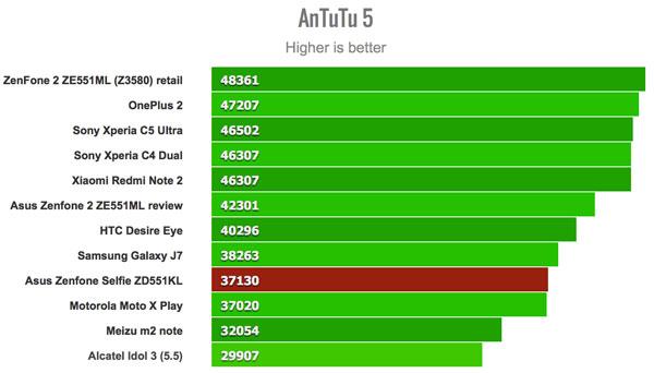 نقد و بررسی گوشی ایسوس زنفون سلفی ZD551KL - بنچمارک انتوتو 5 asus zenfone zd551kl Asus Zenfone ZD551KL Phone Asus Zenfone Selfie ZD551KL Review Benchmarks AnTuTu5