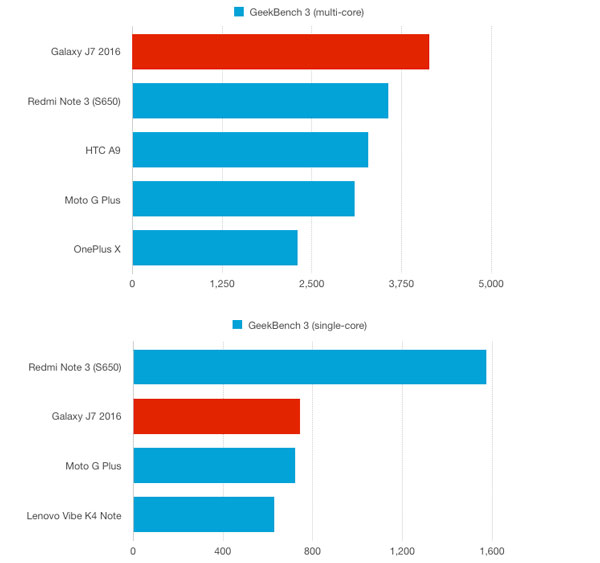 نقد و بررسی گوشی سامسونگ گلکسی جی 7 مدل 2016 - بنچمارک