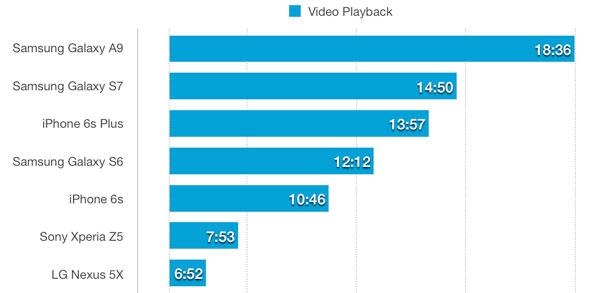 طول عمر باتری گوشی سامسونگ گلکسی اس ۷ در حالت پخش ویدیو