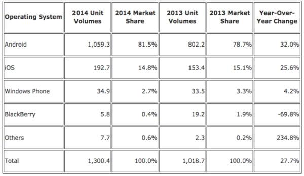 جدول توزیع سیستم عامل های موبایل سال 2014