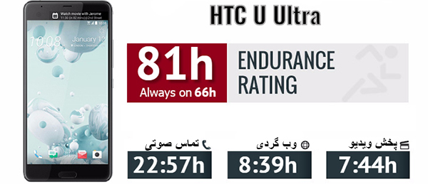 HTC-Uultra-battery-overview
