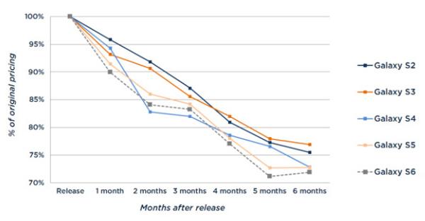 نمودار تغییر قیمت گوشی گلکسی اس