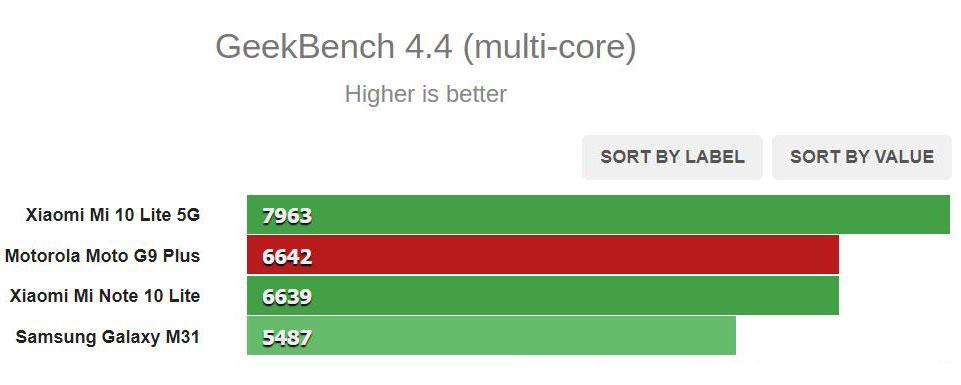 Motorola Moto G9 Plus review 19 - نقد و بررسی گوشی موتورولا موتو جی 9 پلاس