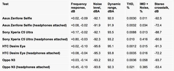 نقد و بررسی گوشی ایسوس زنفون سلفی ZD551KL - خروجی صدا