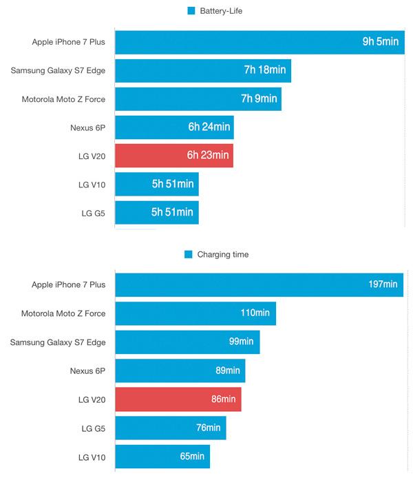 نتایج تست باتری گوشی الجی وی 20