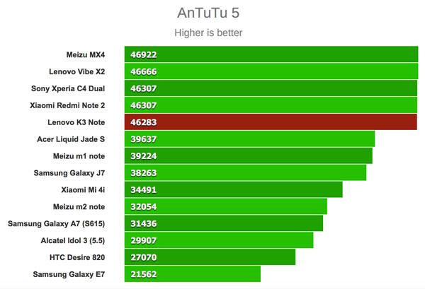 بنچمارک انتوتو 5 گوشی لنوو کا 3 نوت
