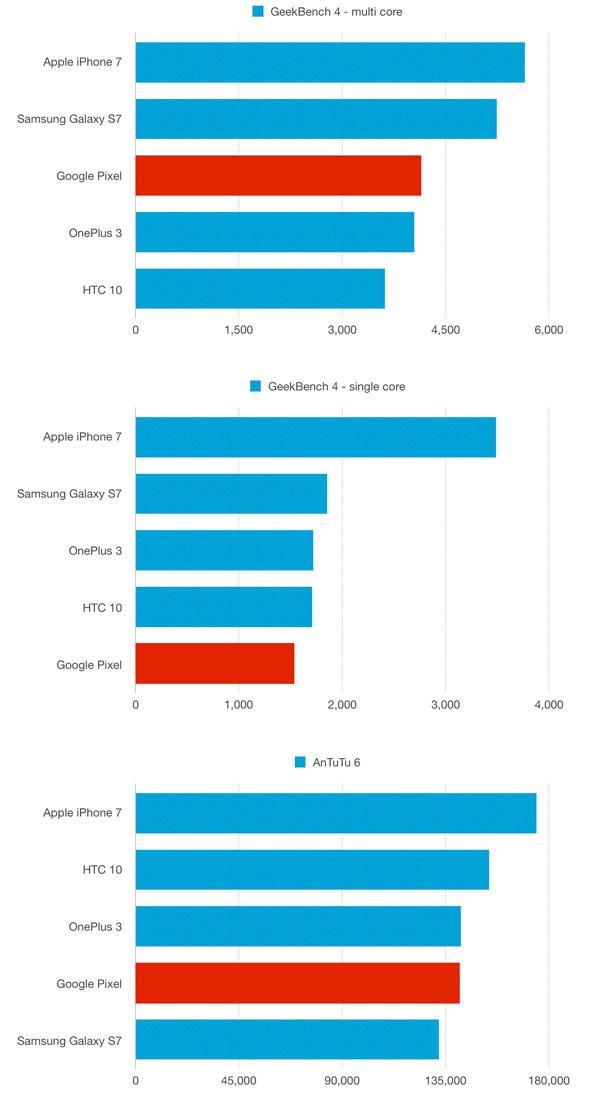 نقد و بررسی گوشی گوگل پیکسل - بنچمارک