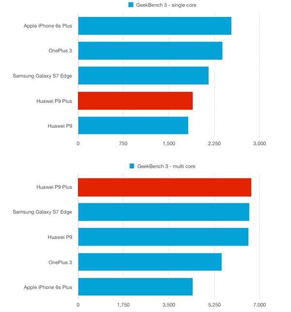نقد و بررسی گوشی هواوی پی 9 پلاس - بنچمارک گیکبنچ 3