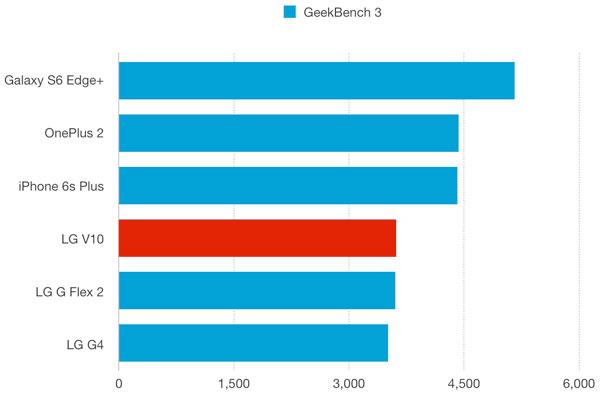 نقد و بررسی گوشی الجی وی 10 - بنچمارک گیکبنچ 3