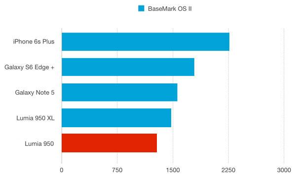 نقد و بررسی گوشی مایکروسافت لومیا 950 - باتری - بنچمارک براوزرمارک اواس 2