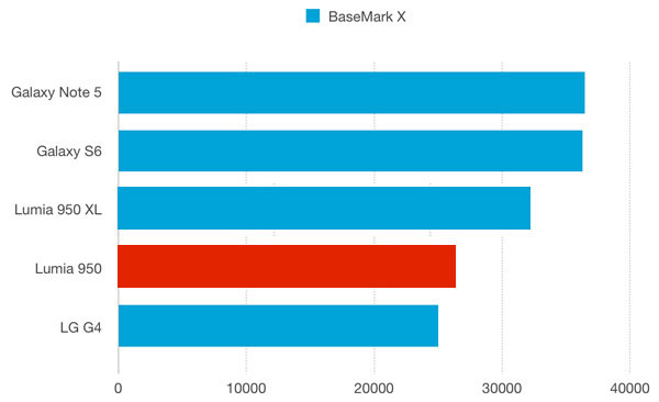 نقد و بررسی گوشی مایکروسافت لومیا 950 - باتری - بنچمارک براوزرمارک ایکس