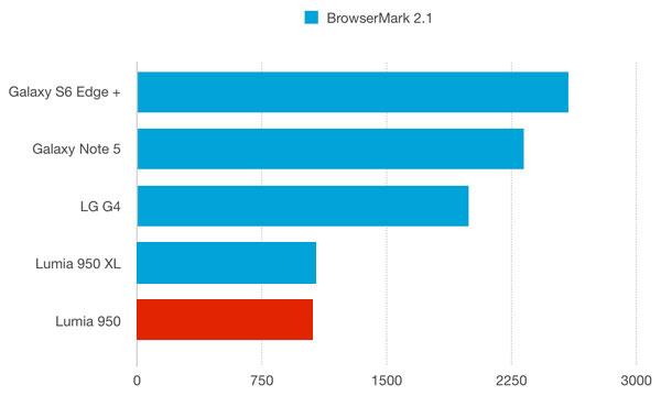 نقد و بررسی گوشی مایکروسافت لومیا 950 - باتری - بنچمارک براوزرمارک 2.1