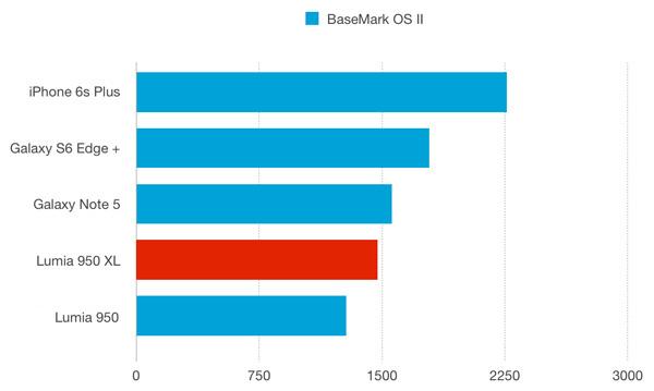 نقد و بررسی گوشی مایکروسافت لومیا 950 ایکس ال - باتری - بنچمارک براوزرمارک اواس 2