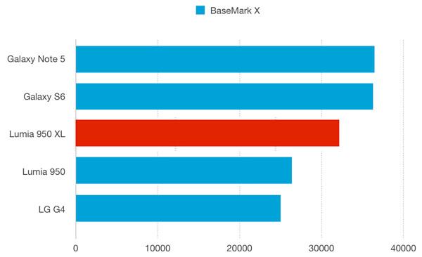 نقد و بررسی گوشی مایکروسافت لومیا 950 ایکس ال - باتری - بنچمارک براوزرمارک ایکس