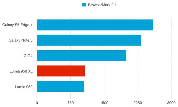 نقد و بررسی گوشی مایکروسافت لومیا 950 ایکس ال - باتری - بنچمارک براوزرمارک 2.1