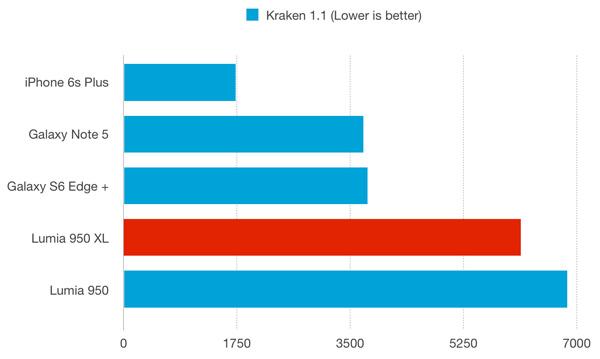 نقد و بررسی گوشی مایکروسافت لومیا 950 ایکس ال - باتری - بنچمارک کراکن 1.1