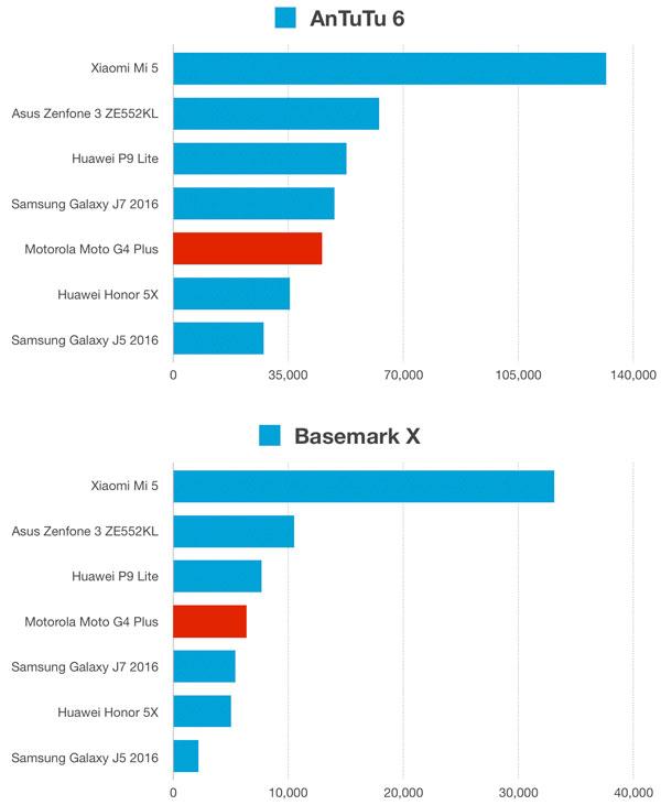 نقد و بررسی گوشی موتورولا Moto G4 Plus - بنچمارک ها