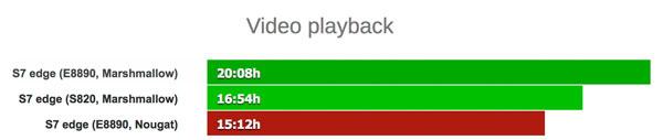 طول عمر باتری سامسونگ Galaxy S7 Edge در پخش ویدیو