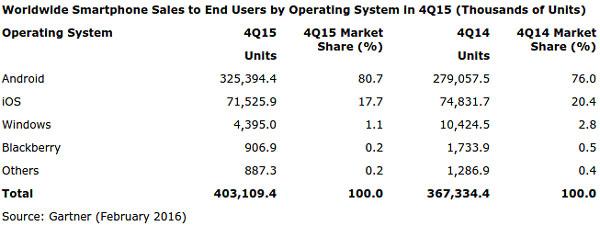 سهم سیستم عاملهای مختلف اسمارتفونها در فروش سال 2015