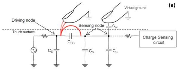 سنسورهای اثر انگشت خازنی