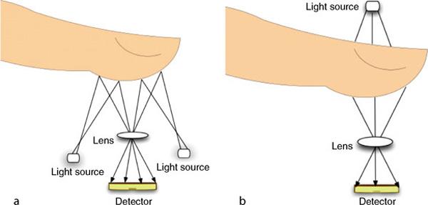 سنسورهای اثر انگشت نوری