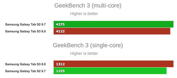 بنچمارک GeekBench 3 تبلت سامسونگ گلکسی تب اس 3