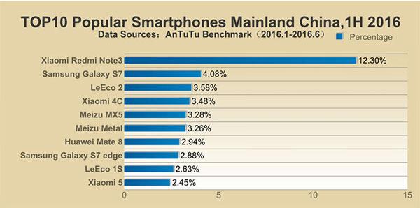 محبوبترین گوشیهای نیمه اول 2016 در سرزمین اصلی چین