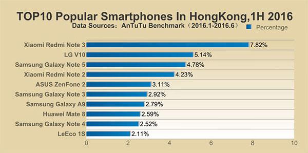 محبوبترین گوشیهای نیمه اول 2016 در کشور هنگ کنگ