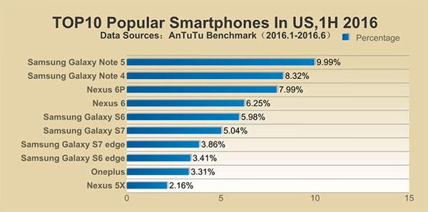 محبوبترین گوشیهای نیمه اول 2016 در کشور آمریکا