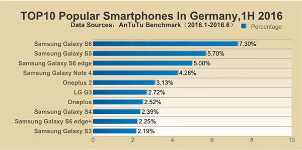 محبوبترین گوشیهای نیمه اول 2016 در کشور آلمان