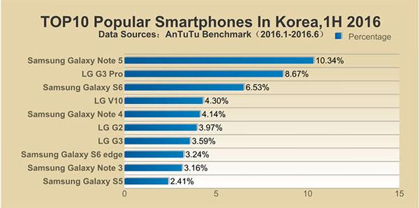 محبوبترین گوشیهای نیمه اول 2016 در کشور کره جنوبی