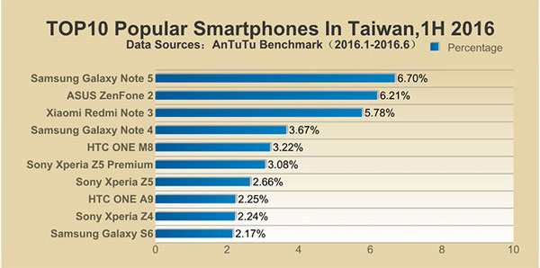 محبوبترین گوشیهای نیمه اول 2016 در کشور تایوان