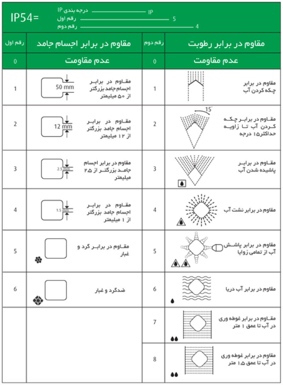 استانداردهای ضد آب گوشی و تبلت
